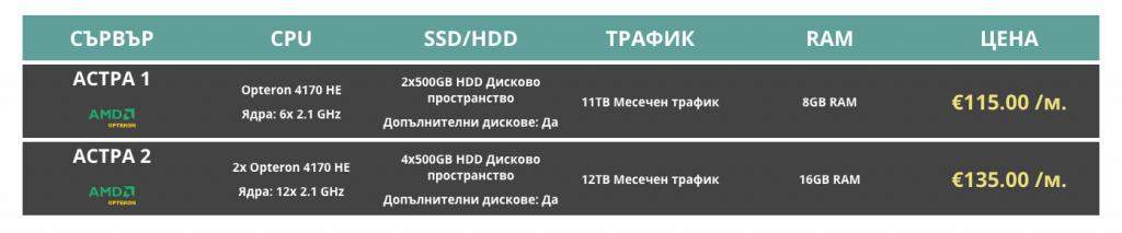 AMD Opteron сървъри
