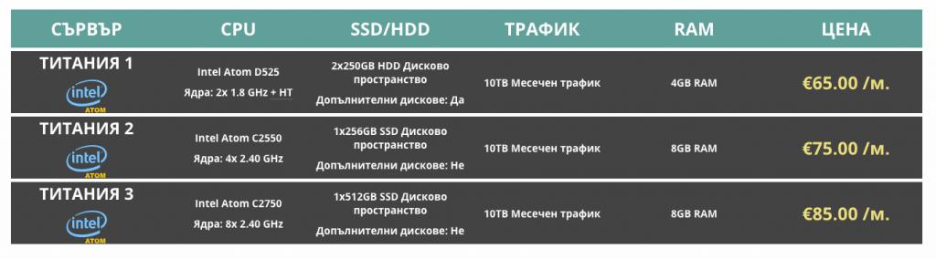 Intel ATOM сървъри