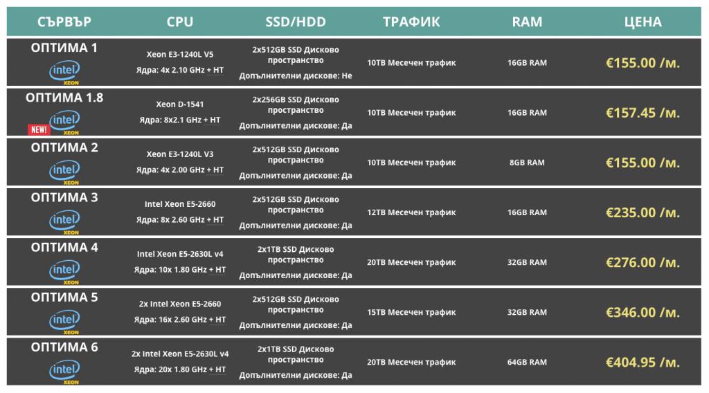 Intel Xeon сървъри