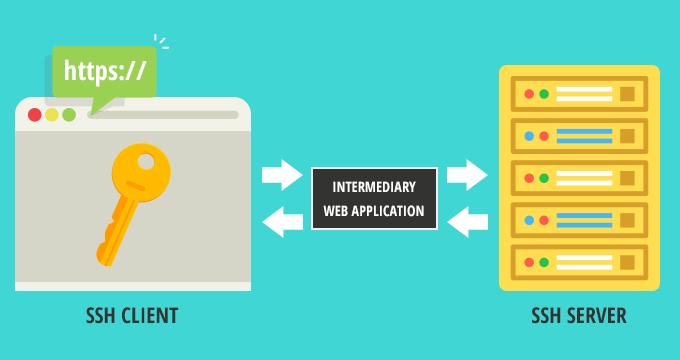 Уеб-базирана SSH връзка